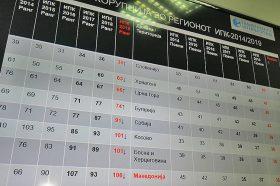 Македонија бележи назадување на Индексот за перцепција на корупцијата