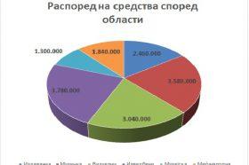 Град Скопје финансиски поддржа 237 проекти од областа на културата